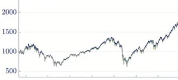 Wenn die Börsenkurse fallen – Zur Aktualität des Themas